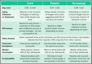 cork-screw-caps-blog-jennifer-cossey-1859-oregon-wine-comparison
